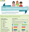 Infographic: 2016 Nonprofit Communications Trends Report